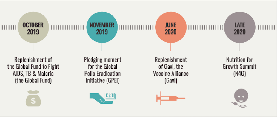 Figure: Timeline of health multilateral organisations' pledging moments