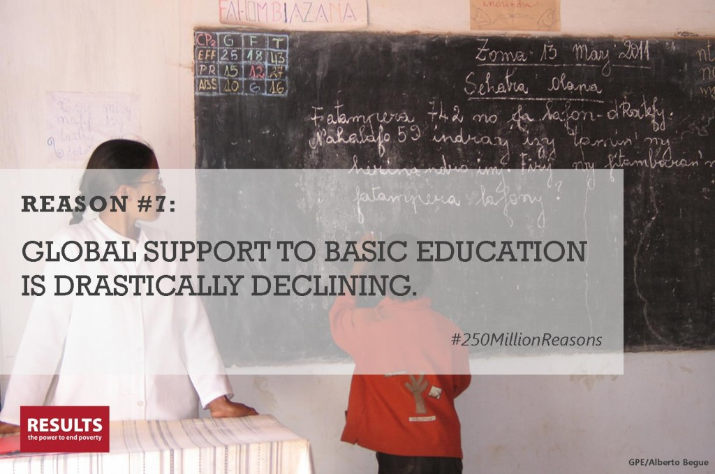 Reason 7: global support to basic education is declining
